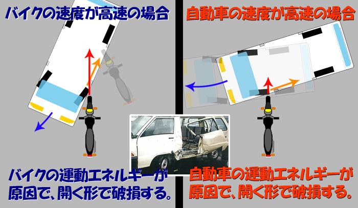 バイクの速度が高速の場合、バイクの運動エネルギー... 開く破損の原因 ≪被告車両のスライドドア